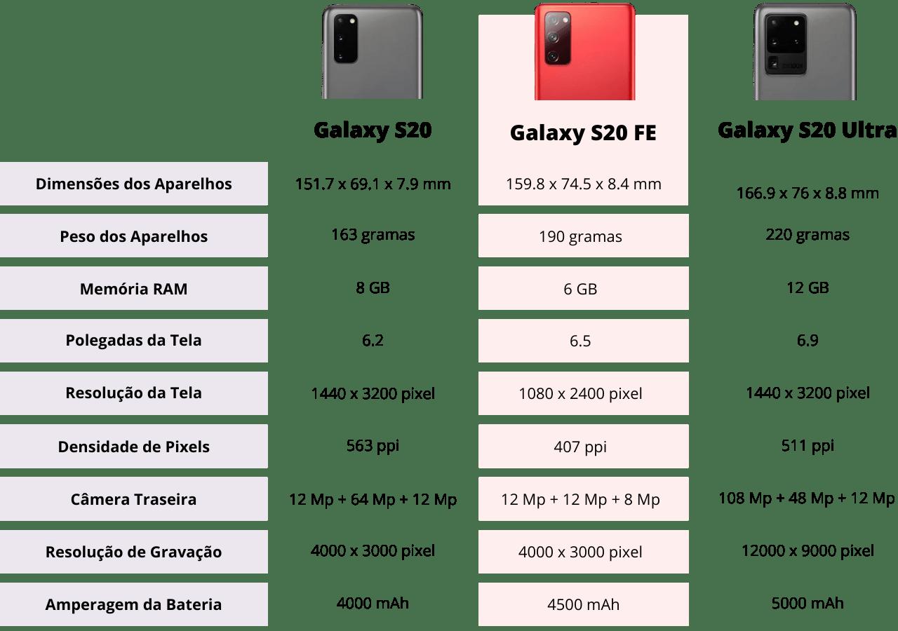 Comparativo Galaxy S20, Galaxy S20 FE, Galaxy S20 Ultra